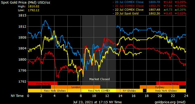 Giá vàng hôm nay ngày 24/7: Giá vàng quay đầu điều chỉnh ảnh 1