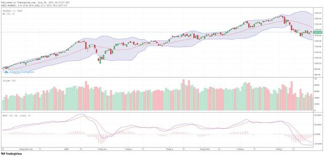 Góc nhìn kỹ thuật phiên giao dịch chứng khoán ngày 29/7: Thị trường cần điều chỉnh về các vùng giá thấp hơn ảnh 1