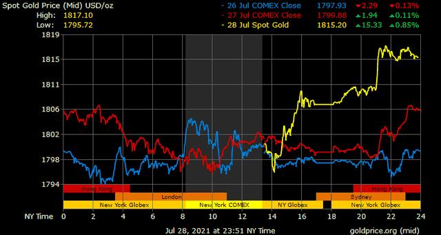 Giá vàng hôm nay ngày 29/7: Giá vàng tăng mạnh trở lại ảnh 1