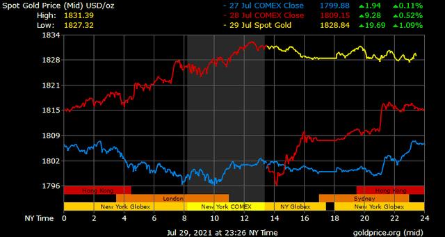 Giá vàng hôm nay ngày 30/7: Giá vàng tiếp tục tăng mạnh ảnh 1
