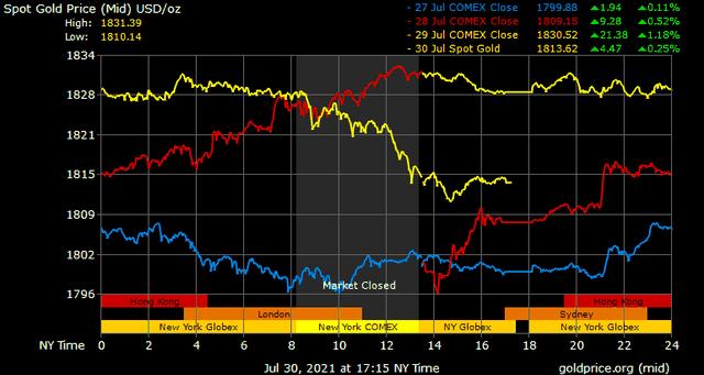Giá vàng hôm nay ngày 31/7: Giá vàng quay đầu giảm mạnh ảnh 1