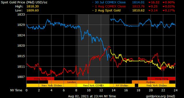 Giá vàng hôm nay ngày 3/8: Giá vàng trong nước bật tăng trở lại ảnh 1