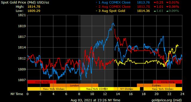 Giá vàng hôm nay ngày 4/8: Giá vàng trong nước tiếp tục tăng ảnh 1