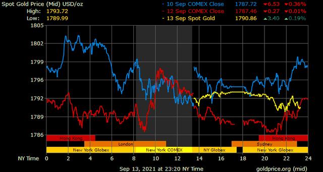 """Giá vàng hôm nay ngày 14/9: Giá vàng tăng sau lời khuyên """"tháng 9 là thời điểm tốt để mua vàng"""" ảnh 1"""