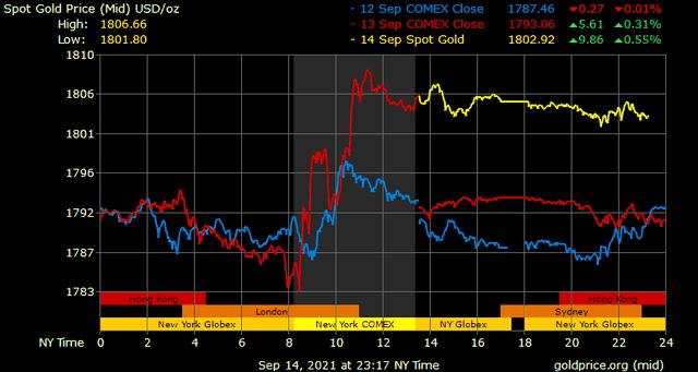 Giá vàng hôm nay ngày 15/9: Giá vàng tăng trở lại ảnh 1