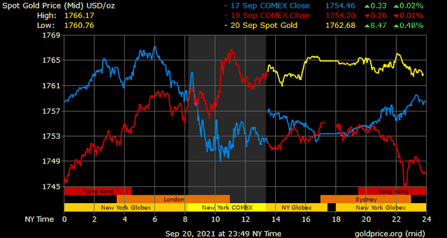 Giá vàng hôm nay ngày 21/9: Thị trường tài chính lao dốc, vàng bật tăng mạnh ảnh 1