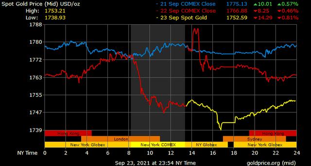 Giá vàng hôm nay ngày 24/9: Giá vàng đảo chiều giảm mạnh ảnh 1