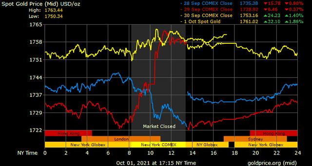 Giá vàng hôm nay ngày 2/10: Giá vàng giữ đà tăng ảnh 1