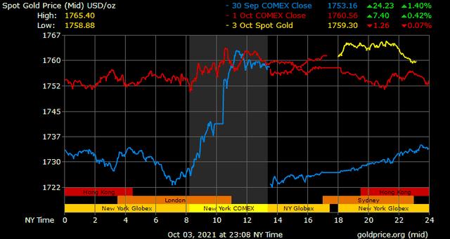 Giá vàng hôm nay ngày 4/10: Giá vàng tăng hơn 200.000 đồng/lượng ảnh 1