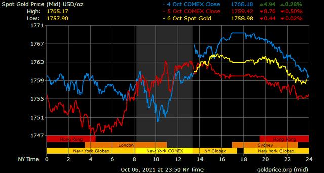 Giá vàng hôm nay ngày 7/10: Giá vàng trong nước nhích nhẹ ảnh 1