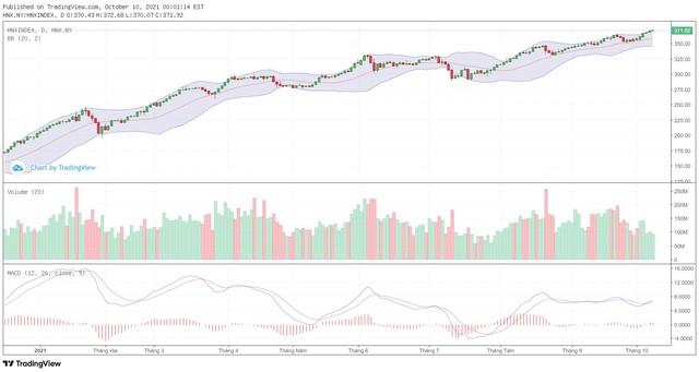 Góc nhìn kỹ thuật phiên giao dịch chứng khoán ngày 11/10: VN-Index sẽ tiếp tục quán tính tăng ảnh 2