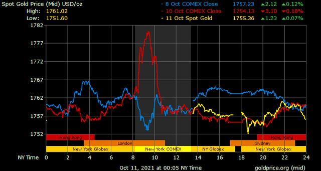 Giá vàng hôm nay ngày 11/10: Giá vàng trong nước leo lên 58 triệu đồng/lượng ảnh 1