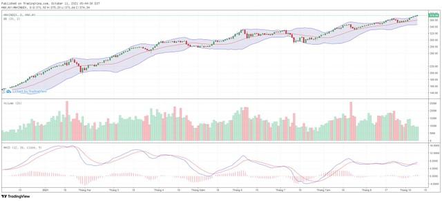 Góc nhìn kỹ thuật phiên giao dịch chứng khoán ngày 12/10: Hướng tới vùng đỉnh lịch sử 1.420 điểm ảnh 2