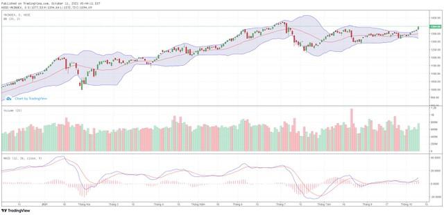 Góc nhìn kỹ thuật phiên giao dịch chứng khoán ngày 12/10: Hướng tới vùng đỉnh lịch sử 1.420 điểm ảnh 1
