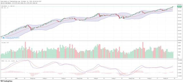 Góc nhìn kỹ thuật phiên giao dịch chứng khoán ngày 15/10: VN-Index đang vận động trong xu hướng tăng ảnh 2