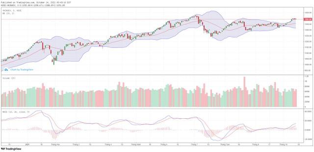 Góc nhìn kỹ thuật phiên giao dịch chứng khoán ngày 15/10: VN-Index đang vận động trong xu hướng tăng ảnh 1