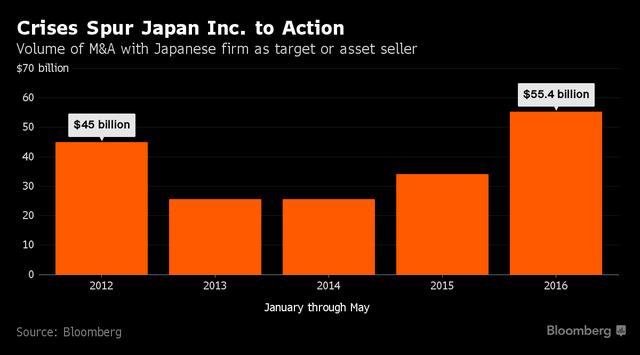 Kinh tế khó khăn, nhiều công ty Nhật phải bán mình ảnh 1