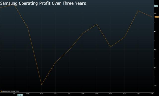 Samsung Electronics vẫn đạt lợi nhuận 7 tỷ USD, bất chấp Galaxy Note 7 gây họa ảnh 2