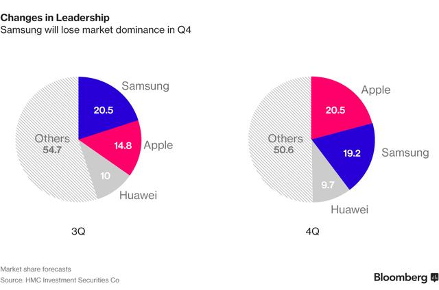 Samsung Electronics vẫn đạt lợi nhuận 7 tỷ USD, bất chấp Galaxy Note 7 gây họa ảnh 4
