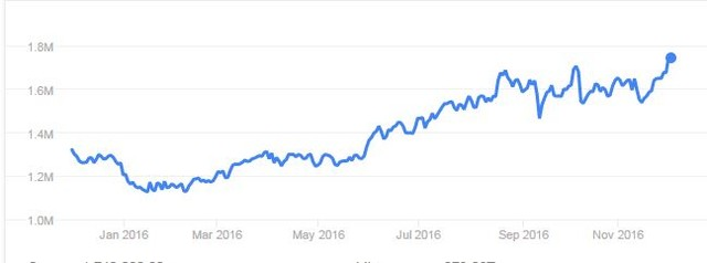 Cổ phiếu Samsung đạt đỉnh 40 năm trước thông tin tách làm đôi ảnh 1
