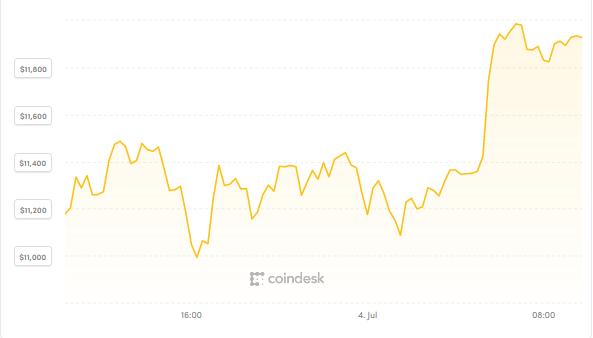 """""""Mệnh lệnh mua Bitcoin từ Tổng thống Mỹ""""? ảnh 1"""