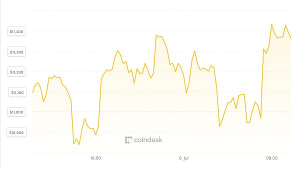 Bitcoin nỗ lực tìm đỉnh giá mới ảnh 1