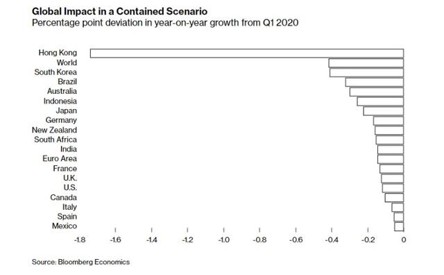 Công bố những dữ liệu kinh tế về tác động của dịch cúm corona tới các nước ảnh 4