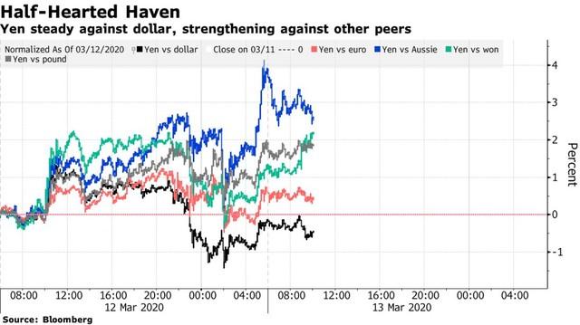 Sau địa chấn phố Wall, các thị trường tài chính châu Á phản ứng dữ dội ảnh 3