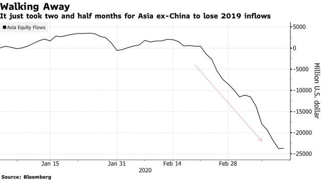 Sau địa chấn phố Wall, các thị trường tài chính châu Á phản ứng dữ dội ảnh 4