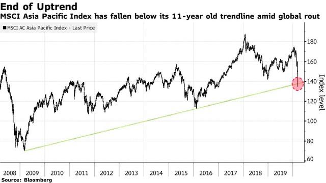 Sau địa chấn phố Wall, các thị trường tài chính châu Á phản ứng dữ dội ảnh 1