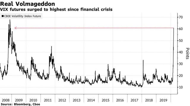 Sau địa chấn phố Wall, các thị trường tài chính châu Á phản ứng dữ dội ảnh 5
