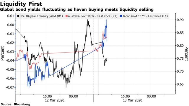 Sau địa chấn phố Wall, các thị trường tài chính châu Á phản ứng dữ dội ảnh 2