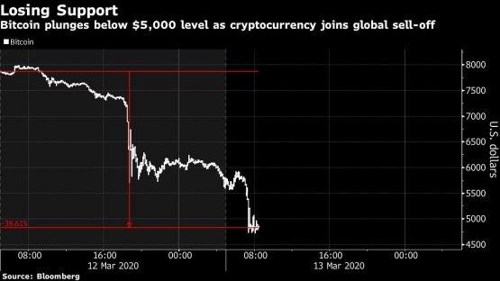 Bitcoin giảm giá sốc, 50% trong 2 phiên ảnh 1