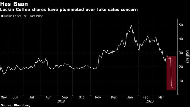 2 vụ gian lận trong 1 tuần, nhà đầu tư Mỹ phát hoảng với cổ phiếu Trung Quốc ảnh 1