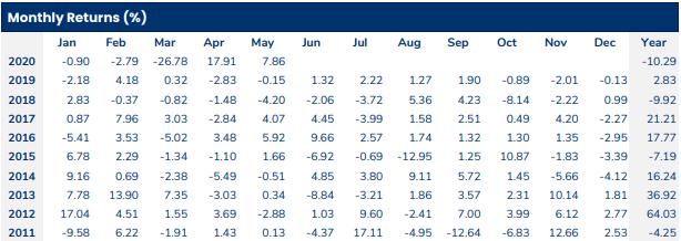 Tháng 5, PYN Elite tăng trưởng thấp hơn chỉ số, gia tăng đầu tư vào hàng không ảnh 1