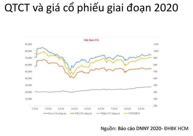 Doanh nghiệp càng minh bạch giá cổ phiếu càng cao ảnh 1
