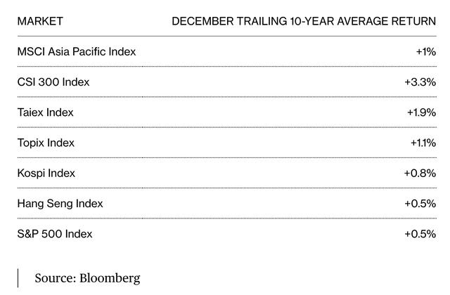 Tháng 12 thường ngọt ngào với nhà đầu tư chứng khoán châu Á ảnh 1