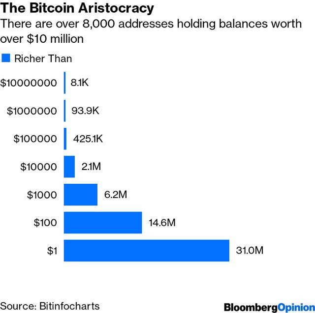"""Nỗi sợ """"nhỡ tàu"""" Bitcoin lan rộng ảnh 1"""
