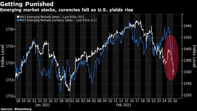 Lãi trái phiếu Mỹ tăng, vốn chuẩn bị rút khỏi các thị trường mới nổi ảnh 1
