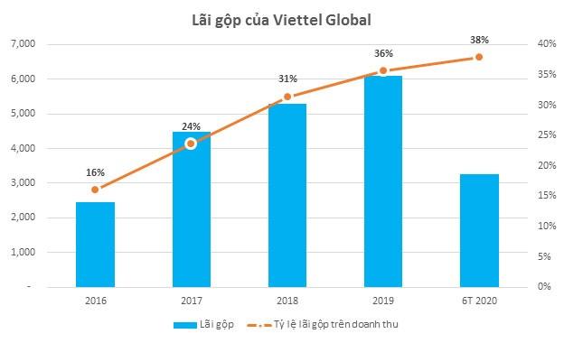 Viettel Global: Bất chấp dịch Covid-19, doanh thu và lãi ròng 6 tháng đầu năm 2020 tăng trưởng gần 10% so với cùng kỳ ảnh 1