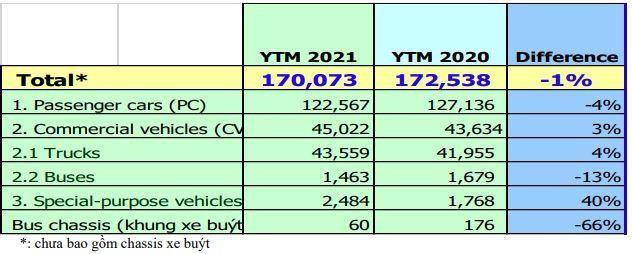 Doanh số bán ô tô tháng 9 đã hồi phục tăng trưởng trở lại ảnh 2