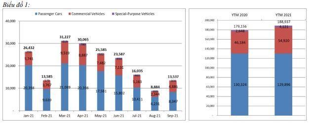 Doanh số bán ô tô tháng 9 đã hồi phục tăng trưởng trở lại ảnh 1