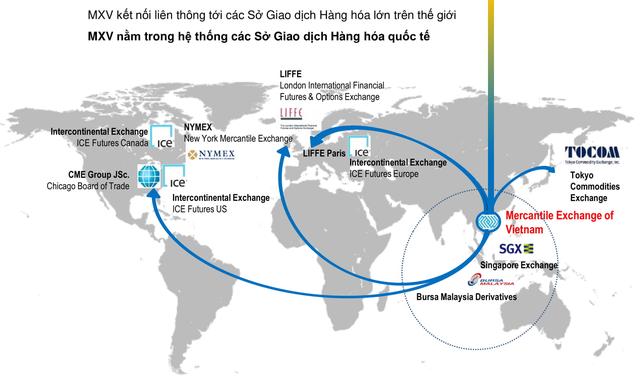 Sở giao dịch hàng hóa Việt Nam – mở đường cho hàng hóa Việt ảnh 1