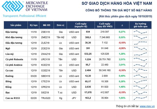 Thị trường hàng hóa tuần từ 14 -18/10: Trái chiều giá nông sản và kim loại ảnh 1