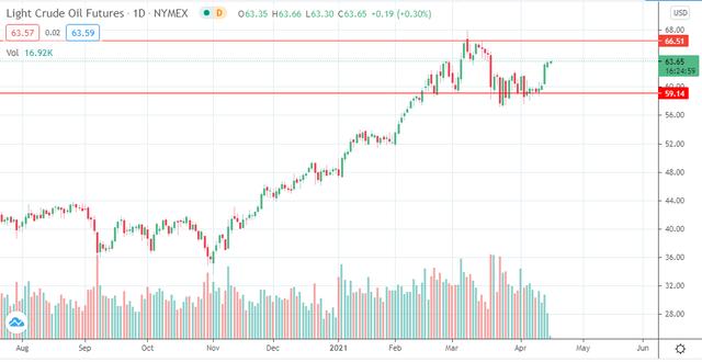 Tín hiệu vui cho các nhà đầu tư với thị trường dầu mỏ ảnh 3