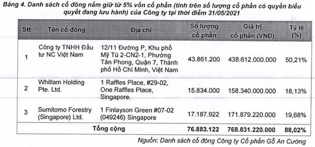 90.000 đồng/cổ phiếu ACG – có hợp lý? ảnh 1
