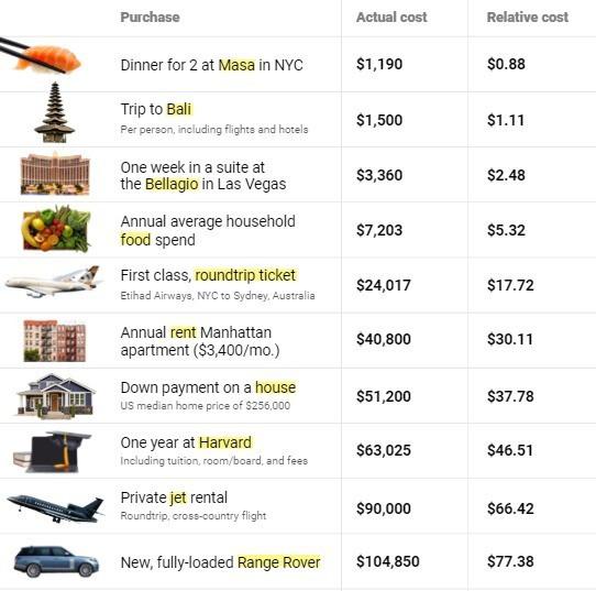 Ông chủ Amazon giàu đến mức tiêu 88.000 USD chỉ như người bình thường tiêu 1 USD ảnh 1