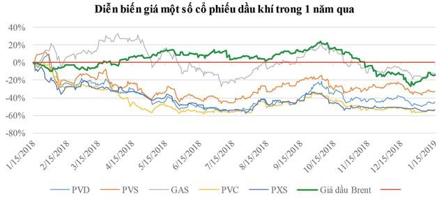 """Cổ phiếu dầu khí: Cần kiên nhẫn """"bước đi"""" ảnh 1"""
