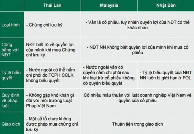 Nóng chuyện chứng chỉ lưu ký không có quyền biểu quyết (NVDR) tại Việt Nam ảnh 3