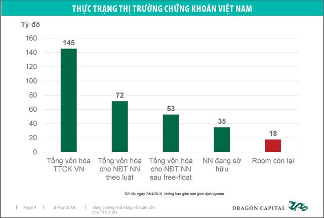 Nóng chuyện chứng chỉ lưu ký không có quyền biểu quyết (NVDR) tại Việt Nam ảnh 2